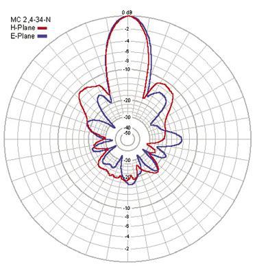 Dating lang avstand wifi antenne parabol